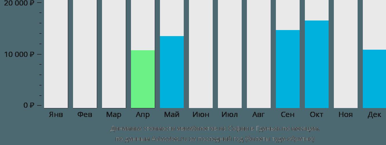 Динамика стоимости авиабилетов из Софии в Гданьск по месяцам