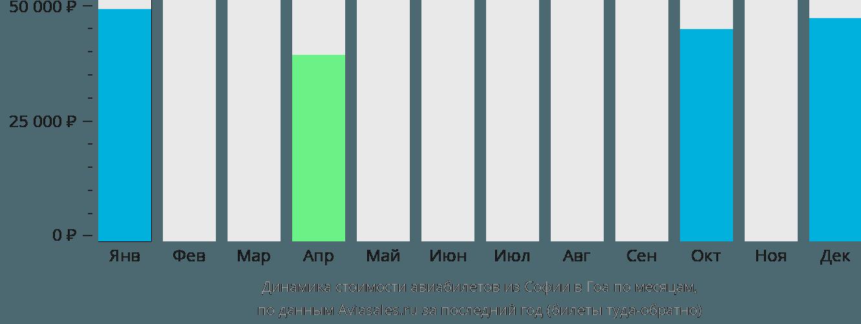 Динамика стоимости авиабилетов из Софии в Гоа по месяцам