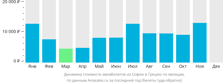 Динамика стоимости авиабилетов из Софии в Грецию по месяцам