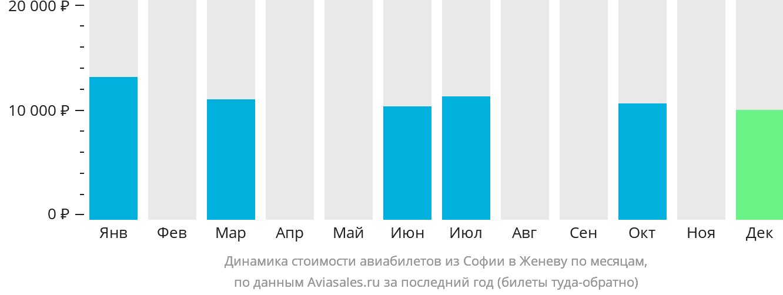 Динамика стоимости авиабилетов из Софии в Женеву по месяцам