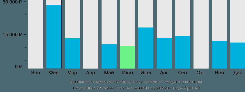 Динамика стоимости авиабилетов из Софии в Гамбург по месяцам