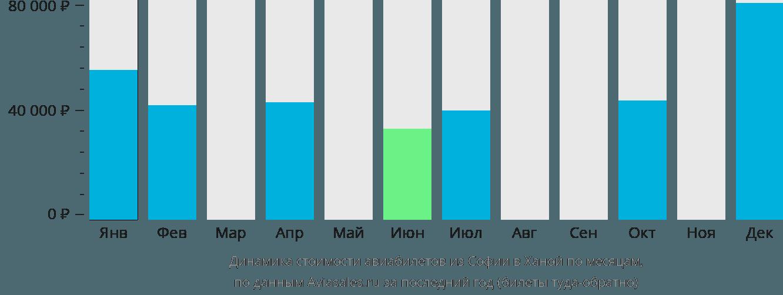 Динамика стоимости авиабилетов из Софии в Ханой по месяцам