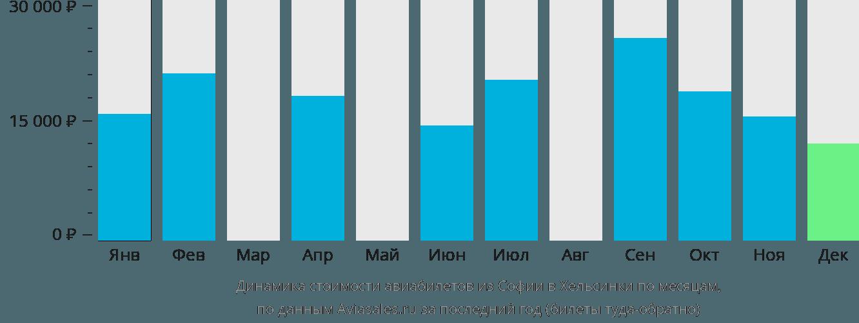 Динамика стоимости авиабилетов из Софии в Хельсинки по месяцам