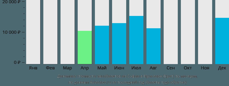 Динамика стоимости авиабилетов из Софии в Ираклион (Крит) по месяцам