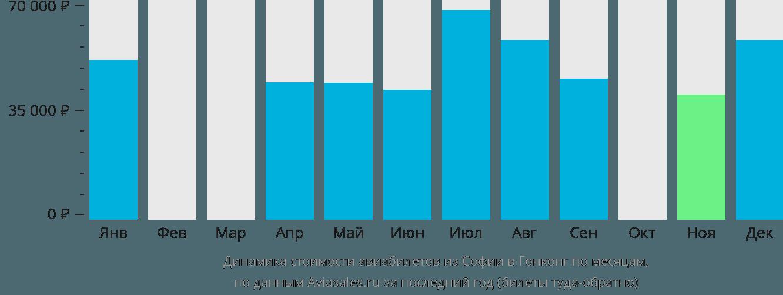 Динамика стоимости авиабилетов из Софии в Гонконг по месяцам