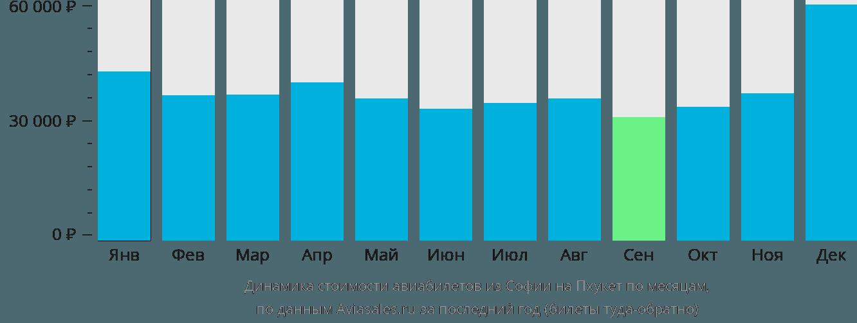 Динамика стоимости авиабилетов из Софии на Пхукет по месяцам