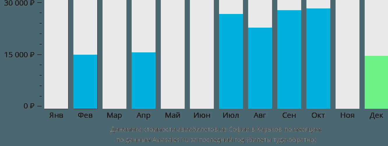 Динамика стоимости авиабилетов из Софии в Харьков по месяцам