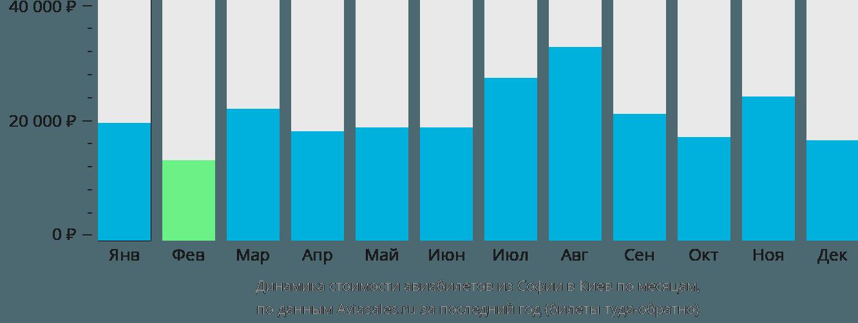 Динамика стоимости авиабилетов из Софии в Киев по месяцам