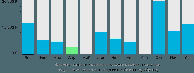 Динамика стоимости авиабилетов из Софии в Израиль по месяцам