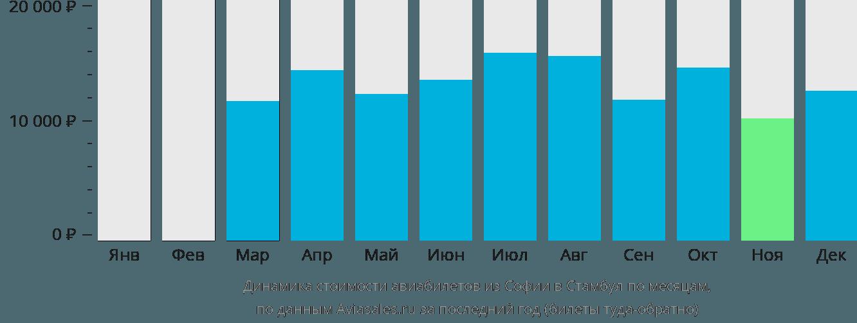 Динамика стоимости авиабилетов из Софии в Стамбул по месяцам