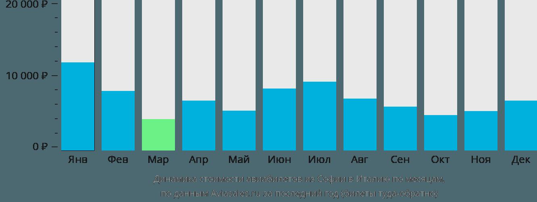Динамика стоимости авиабилетов из Софии в Италию по месяцам