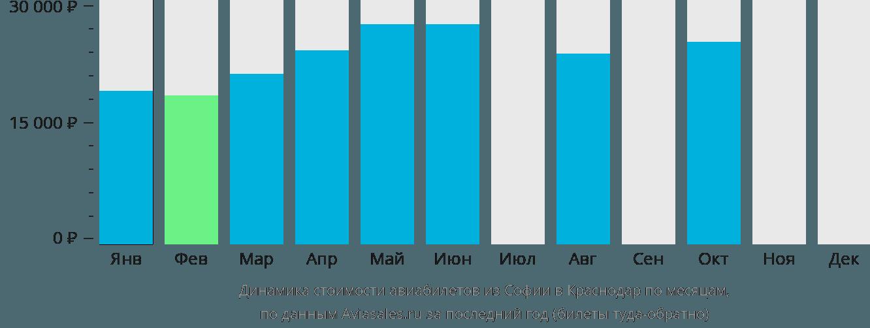 Динамика стоимости авиабилетов из Софии в Краснодар по месяцам