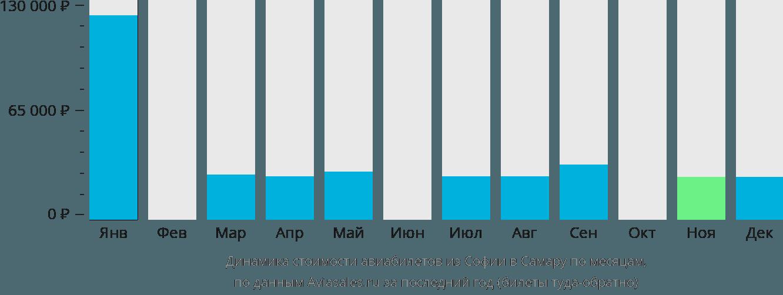 Динамика стоимости авиабилетов из Софии в Самару по месяцам