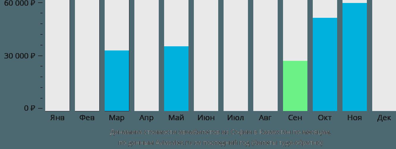 Динамика стоимости авиабилетов из Софии в Казахстан по месяцам