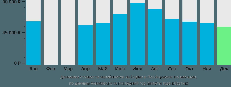 Динамика стоимости авиабилетов из Софии в Лос-Анджелес по месяцам