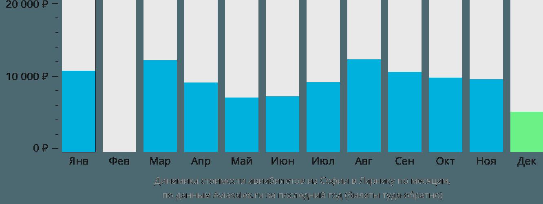 Динамика стоимости авиабилетов из Софии в Ларнаку по месяцам