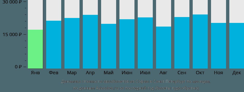 Динамика стоимости авиабилетов из Софии в Санкт-Петербург по месяцам