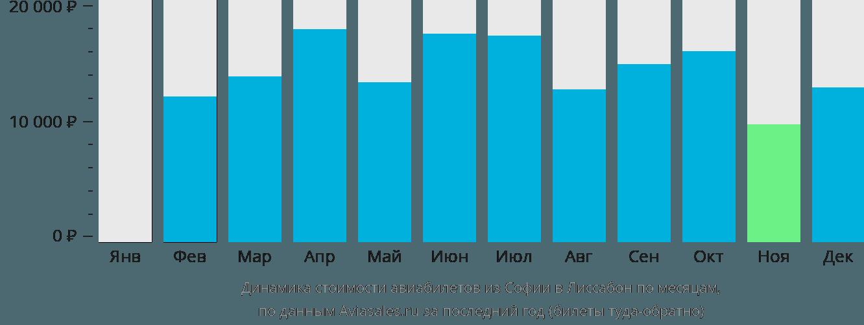 Динамика стоимости авиабилетов из Софии в Лиссабон по месяцам