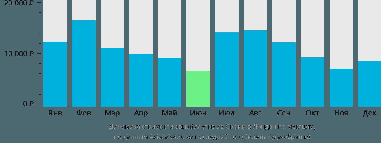Динамика стоимости авиабилетов из Софии в Лондон по месяцам