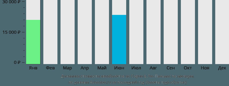 Динамика стоимости авиабилетов из Софии в Лас-Пальмас по месяцам