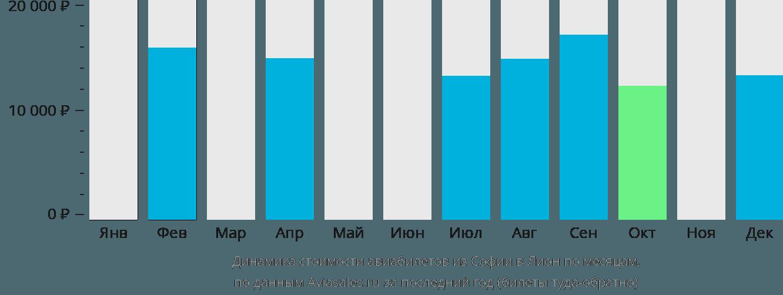 Динамика стоимости авиабилетов из Софии в Лион по месяцам