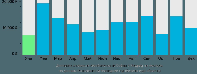 Динамика стоимости авиабилетов из Софии в Мадрид по месяцам