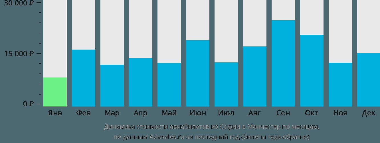 Динамика стоимости авиабилетов из Софии в Манчестер по месяцам