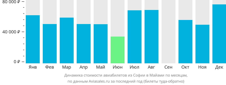 Динамика стоимости авиабилетов из Софии в Майами по месяцам