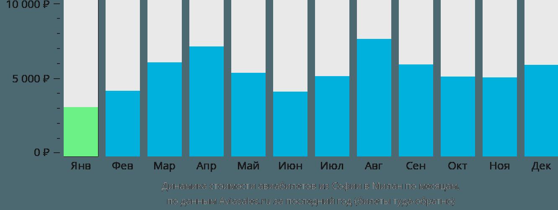 Динамика стоимости авиабилетов из Софии в Милан по месяцам
