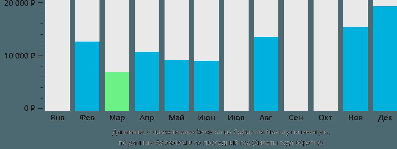 Динамика стоимости авиабилетов из Софии на Мальту по месяцам
