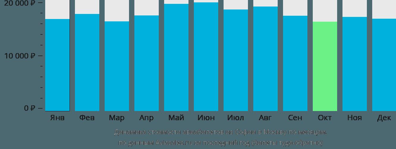 Динамика стоимости авиабилетов из Софии в Москву по месяцам