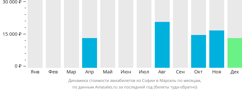 Динамика стоимости авиабилетов из Софии в Марсель по месяцам