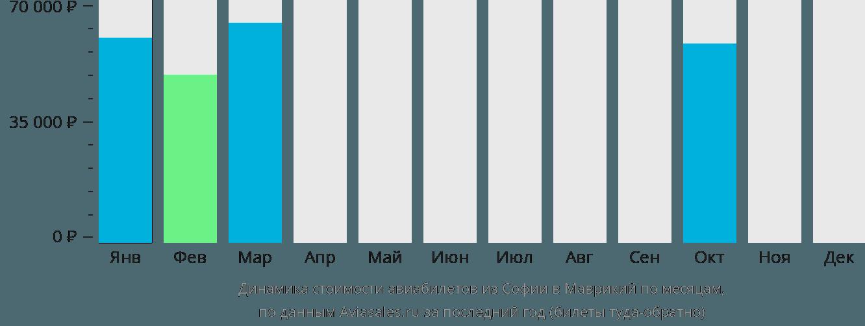 Динамика стоимости авиабилетов из Софии в Маврикий по месяцам