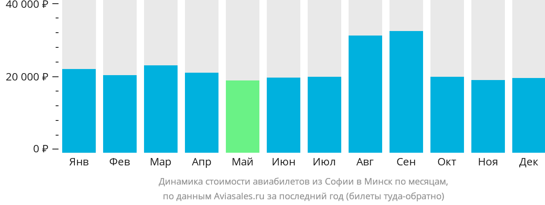 Динамика стоимости авиабилетов из Софии в Минск по месяцам