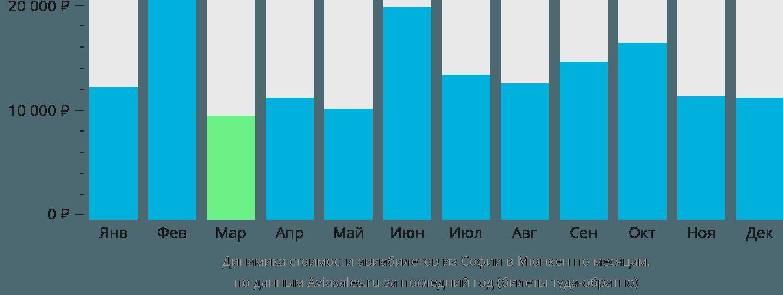 Динамика стоимости авиабилетов из Софии в Мюнхен по месяцам