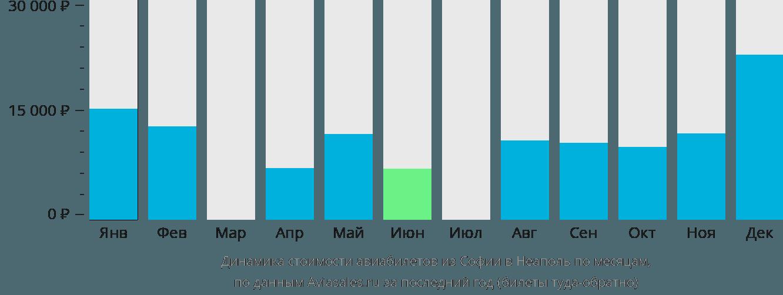 Динамика стоимости авиабилетов из Софии в Неаполь по месяцам