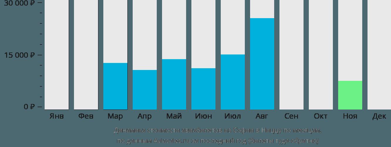 Динамика стоимости авиабилетов из Софии в Ниццу по месяцам
