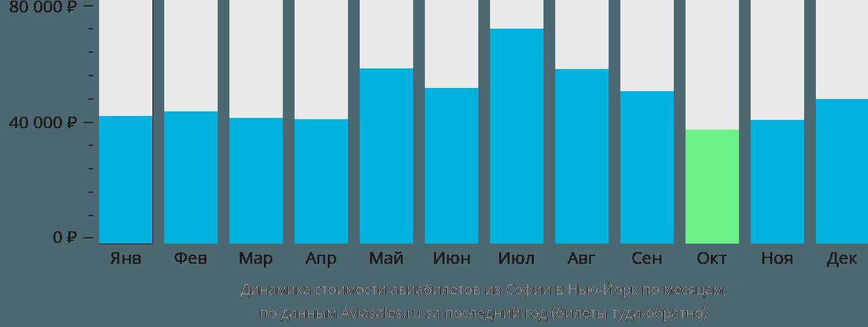 Динамика стоимости авиабилетов из Софии в Нью-Йорк по месяцам