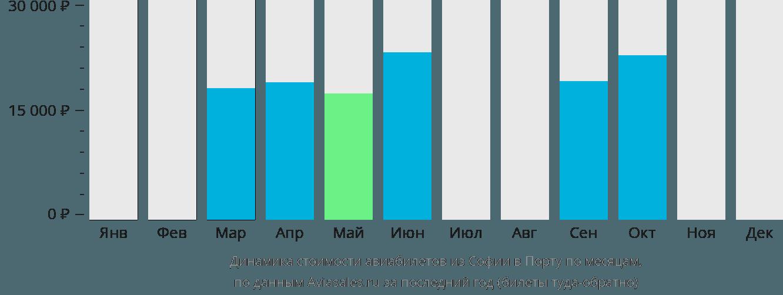 Динамика стоимости авиабилетов из Софии в Порту по месяцам