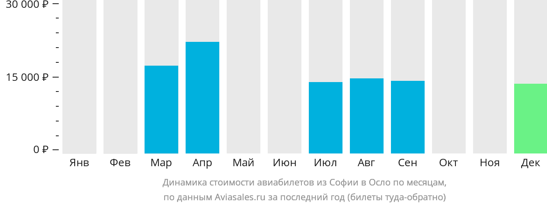 Динамика стоимости авиабилетов из Софии в Осло по месяцам