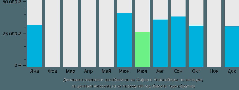 Динамика стоимости авиабилетов из Софии в Новосибирск по месяцам