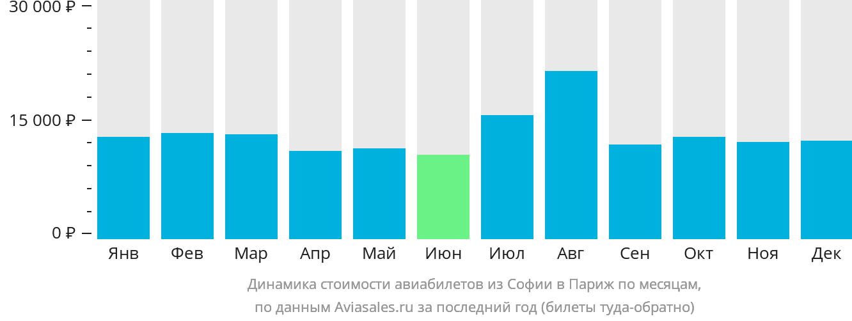 Динамика стоимости авиабилетов из Софии в Париж по месяцам