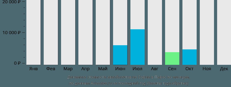 Динамика стоимости авиабилетов из Софии в Пафос по месяцам