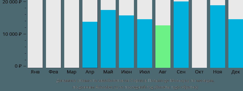 Динамика стоимости авиабилетов из Софии в Пальма-де-Майорку по месяцам