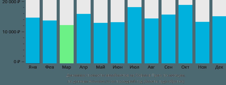 Динамика стоимости авиабилетов из Софии в Прагу по месяцам