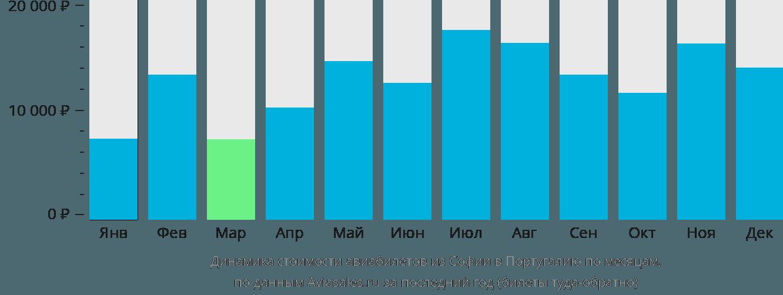 Динамика стоимости авиабилетов из Софии в Португалию по месяцам