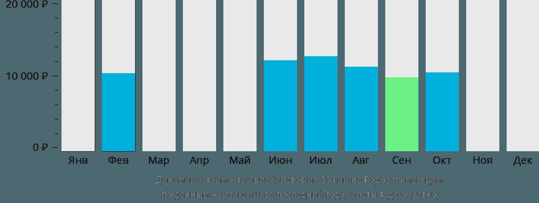 Динамика стоимости авиабилетов из Софии на Родос по месяцам