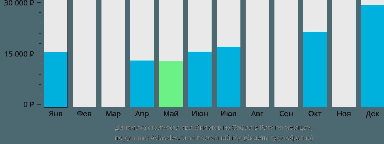 Динамика стоимости авиабилетов из Софии в Ригу по месяцам