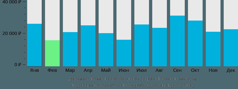Динамика стоимости авиабилетов из Софии в Россию по месяцам