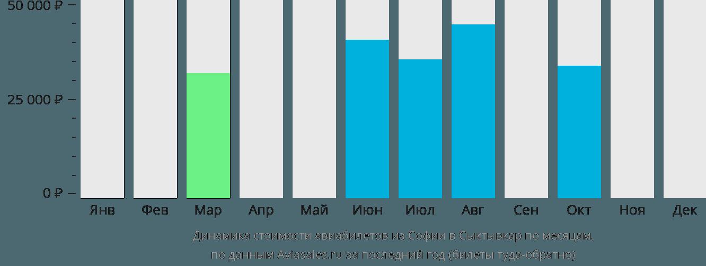 Динамика стоимости авиабилетов из Софии в Сыктывкар по месяцам
